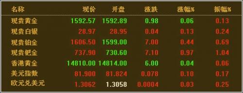 黄金价格创本月最大单日涨幅 COT报告暗示可能触底
