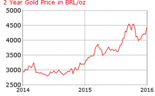 不同货币计价的黄金价格不同意味什么