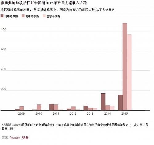 欧盟关闭边境 难民开辟新路 - 瑞士资讯中文网 - 瑞士资讯中文网