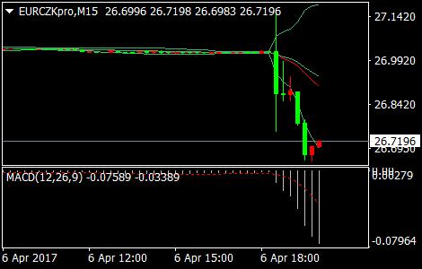欧元兑捷克克朗 15分钟图