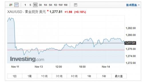 金价在一个多月的时间里波动幅度仅为3.3%。这是自2013年2月月以来的任何可比期间最窄的波动区间。此外,金价一直在围绕100天均线震荡,过去28天的波幅接近7年来最低。