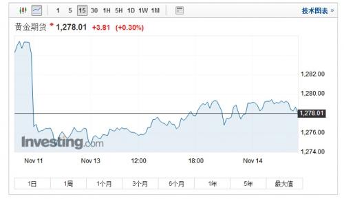 截止北京时间4:50,现货金上涨0.2%,报1,279美元美元/盎司。