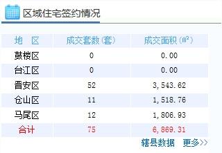11月13日福州五区住宅签75套 闽侯住宅签25套
