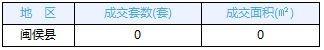 11月25日福州五区住宅签44套 闽侯住宅签0套