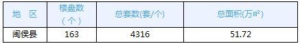 12月10日福州五区住宅签67套 闽侯住宅签3套