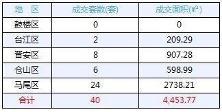 12月16日福州五区住宅签40套 闽侯住宅签2 套