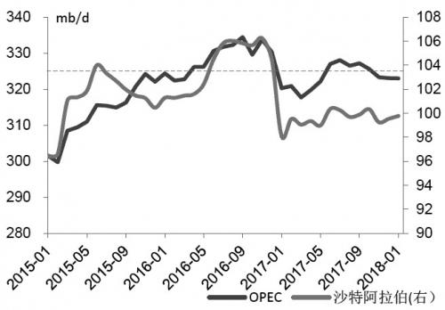 图为OPEC原油产量走势(单位:10万桶/日)