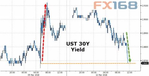(美国30年期国债收益率走势,来源:Zerohedge、FX168财经网)
