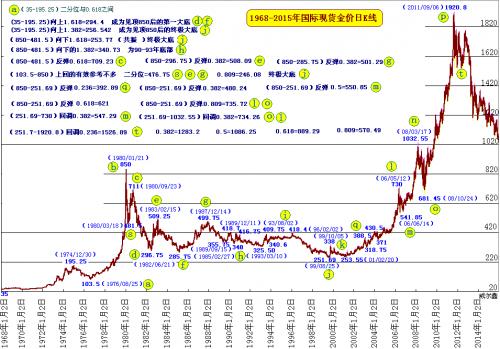 杨易君:梳百年金融脉络 鉴今日商品黄金