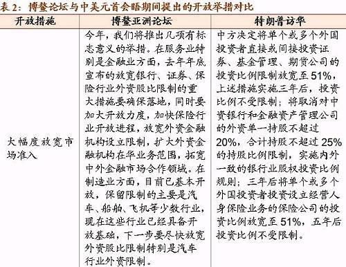 【招商宏观】从北京到博鳌:中国对外开放有哪些超预期?