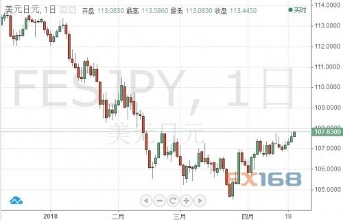 (美元/日元日线图 )