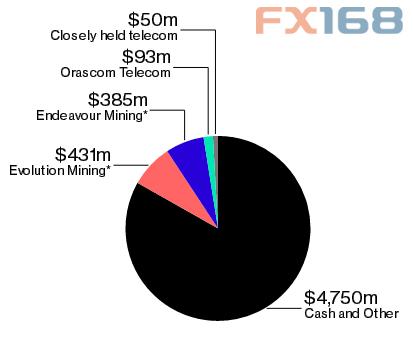 (资料来源:彭博亿万富翁指数、FX168财经网)