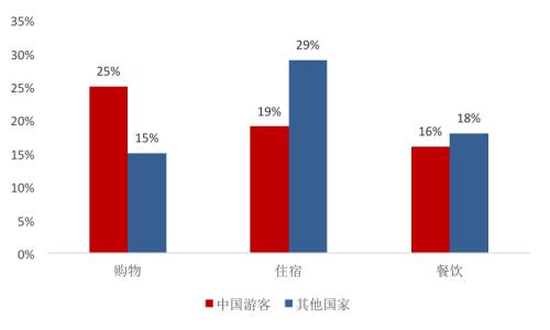 资料来源:2017 Outbound Chinese Tourism And Consumption Trends