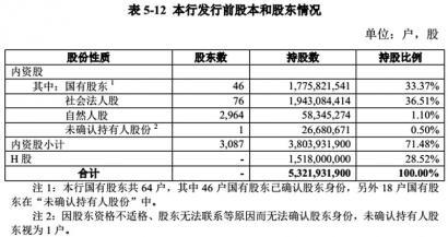 郑州银行发行前股本和发行股东情况单位:户,股数据来源:郑州银行招股书