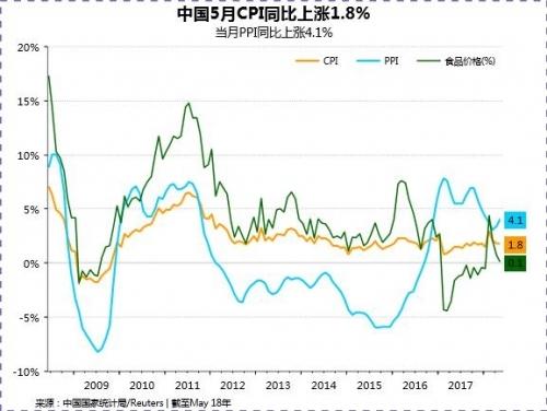 国家统计局城市司高级统计师绳国庆解读称,从环比看,CPI下降0.2%,食品价格下降1.3%,降幅比上月收窄0.6个百分点,影响CPI下降约0.26个百分点,是CPI下降的主要原因;生鲜食品价格延续下降走势,鲜菜和鲜果价格分别下降4.6%和2.7%;猪肉和水产品价格分别下降3.6%和1.0%,上述四类合计影响CPI下降约0.26个百分点。