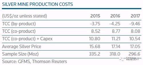 按照这个表格计算,白银在2015年、2016年和2017年的总现金生产成本分别是8.52/8.77/8.08美元/盎司,如果进一步考虑资本成本支出,最近3年白银的生产成本分别为10.8、11.21和10.54美元/盎司。