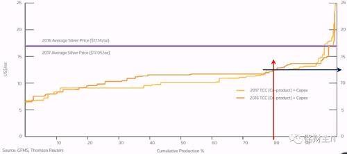 这个图的横轴,是GFMS调查的全球白银矿产商的TCC+Capex的产能构成比例,而纵轴则是银价,深黄色和浅黄色的线分别是2016年和2017年的情况。