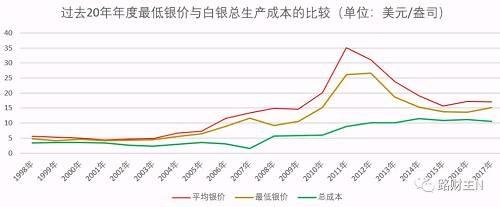 在1998年迄今的20年中,除了1999年的最低银价仅高于白银总成本19%之外,其他19年的白银最低价都远远大于白银总成本的120%。