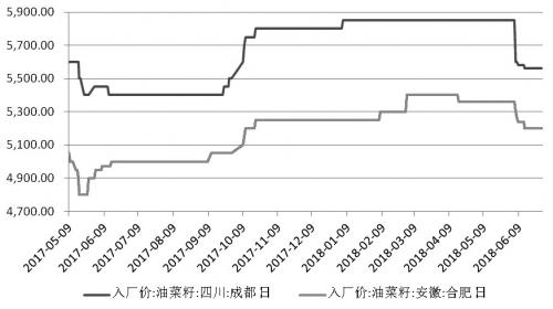 图为近一年来四川和安徽国产油菜籽入厂价(单位:元/吨)