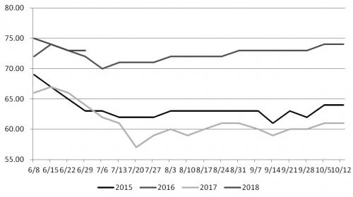 图为历年来美豆生长优良率(单位:%)
