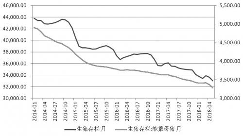 图为2014年以来国内月度生猪和能繁母猪存栏量 (单位:万头)