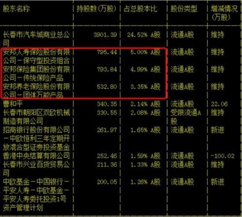 欧亚集团一季度末十大股东