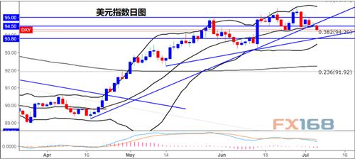 (美元日线图,来源:DailyFX、FX168财经网)