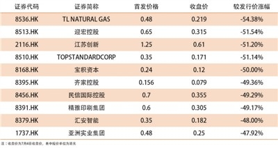 注:以上为7月4日收盘价,表中股价单位为港元。