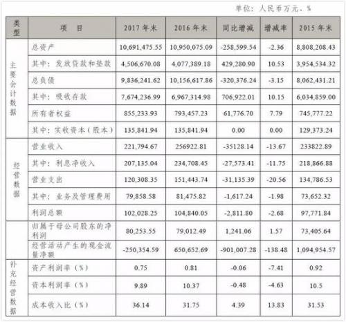 图片来源:瑞丰银行2017年年报