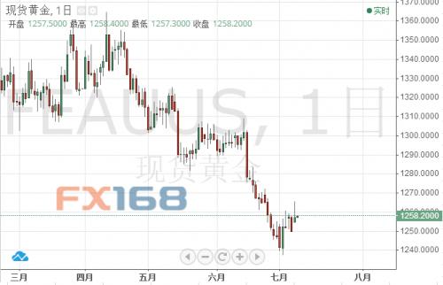 (现货黄金日线图,来源:FX168财经网)