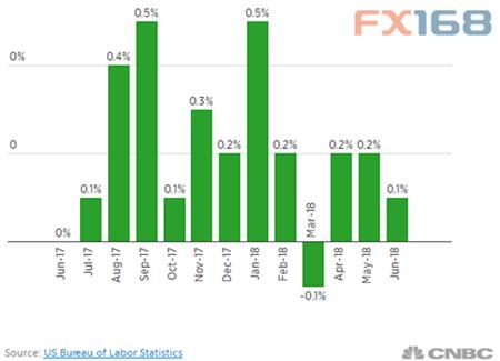 (美国CPI月率走势图,来源:CNBC、FX168财经网)
