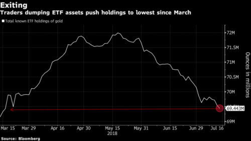 """RJO Futures高级市场策略师John Caruso表示:""""在美联储转变政策之前,预计黄金将继续不受青睐。只要美联储在其货币政策立场上保持鹰派姿态,美元就会受到追捧,黄金遭到唾弃。""""Wagner表示,就今年加息方面,市场继续预计美联储将变得更加鹰派。交易员们的假设是,美联储2018年总共将加息四次,而不是美联储在其最初的点阵图中所预测的三次。"""