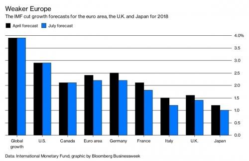据美国财政部一位要求匿名的高官称,在本周末的G20财政部长和央行行长会议上,美国将寻求说服日本和欧盟与其一道对中国的贸易操作采取更为强硬的立场。但美国的上述努力将会受挫,因为美国已对欧盟和加拿大的钢铝加征关税,这令欧盟和加拿大感到恼火。欧盟和加拿大均对此采取了报复性关税举措,贸易冲突不断升级,并已震动市场且威胁到全球增长。