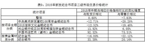 中国金币市场2018年上半年运行状况简报