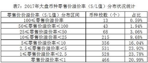 """如表7所示,在2017年大盘中,零售价溢价率(S/L值)呈现橄榄型分布,但重心偏下。从这些数据中可以看到:跌破零售价的币种共计466枚,占总量的20.99%,它们的贵金属变动成本溢价率平均为11.70%,紧贴贵金属价值。高于零售指导价的币种总量1754枚,占总量的79.01%。数值处于""""1零售价溢价率"""