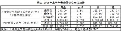 如表1所示,2018年上半年国内金、银、铂、钯等贵金属的加权平均交易价格普遍处于下行状态,与2017年加权平均交易价格相比,黄金下降1.38%,白银下降6.52%,铂金下降6.28%,钯金下降4.60%。