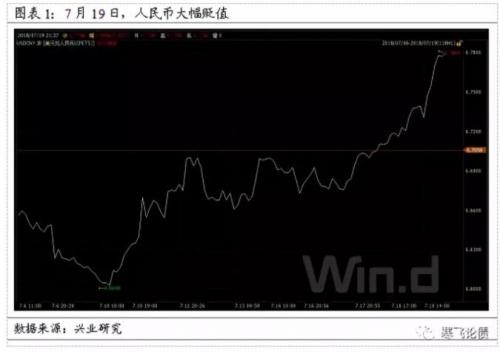 7月19日人民币大跌,与美联储主席鲍威尔国会证词偏鹰,以及市场对中国央行QE预期升温有关。