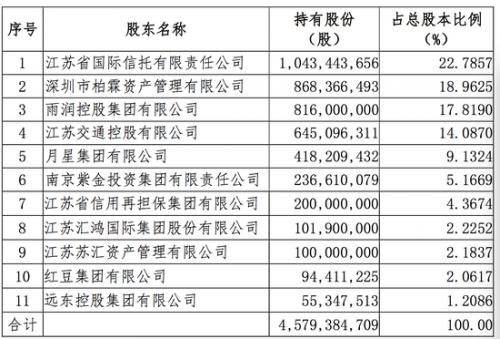利安人寿股份转让后股权结构表