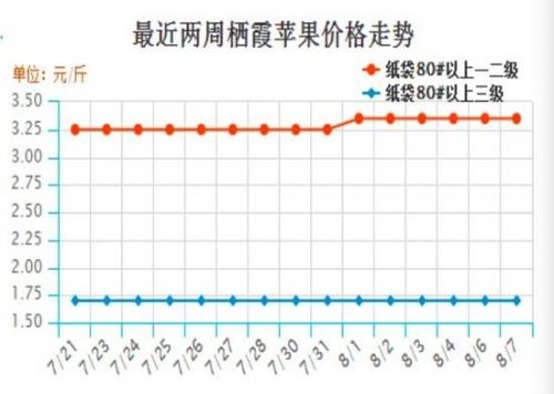 图2:苹果现货价格走势(元/斤)