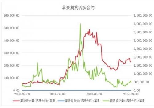 图5:苹果期货成交量及持仓量