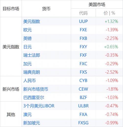本月初以来外汇基金累计涨幅,截至8月9日(以交易所交易基金表征)(图片来源:新浪财经《线索Clues》)