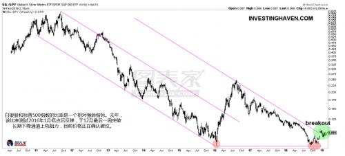 其次,白银股和标普500指数的比值在数月前突破下降通道上轨,与第一种情况类似的是,需要看到白银股小幅走高以确认破位。