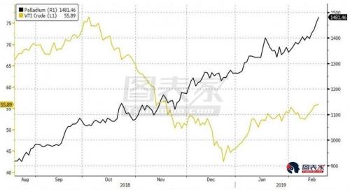 又或许,金价的飙升只是趋势追逐算法和边际价格制定者CTA(商品交易顾问)们造成的结果:正如下图所示,黄金正在一个明确界定的上行通道中交易,上方阻力位于1366美元附近,而金价曾在之前多次尝试突破该强阻。若黄金继续沿当前上行通道走高,那么在3月中下旬,上行支撑与强阻相遇时,黄金将面临重大测试。