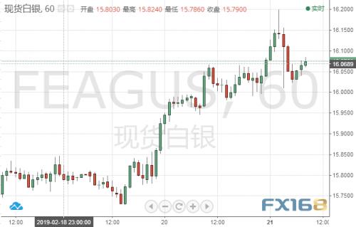 北京时间周四20:30,欧洲央行将公布1月货币政策会议纪要。欧洲央行行长德拉基当时表示,经济前景面临的风险已经转向下行——标志着欧洲央行基调的重大转变。
