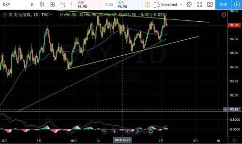 黄金价格突破概率增加