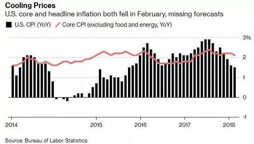 美国2月核心CPI同比增长2.1%,略不及预计和前值2.2%;环比增长0.1%,不及前值和预期的0.2%。