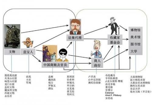 (图五)征集代理获取中国文物路线示意图(图中部分人物形象截自网络)