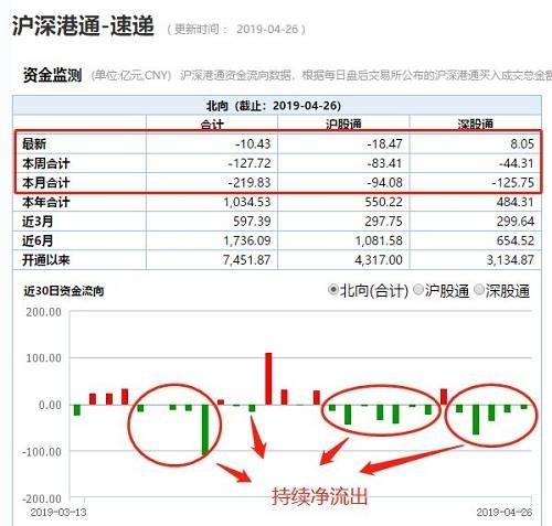 本周5个交易日,北上资金连续5天净流出128亿元,本月北上资金净流出220亿元;这与今年以来持续净流入呈现反转态势。